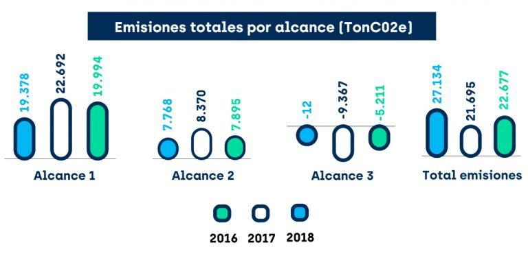 Emisiones totales por alcance