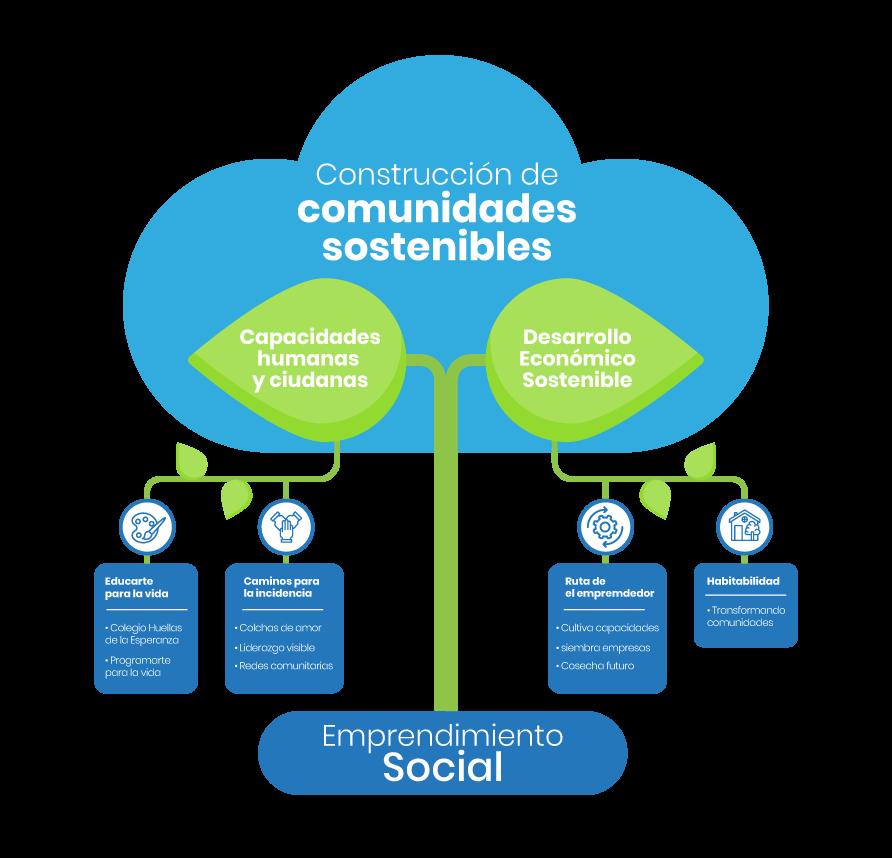 infografia-comunidades-sostenibles-acesco